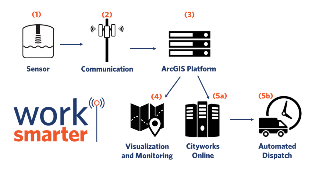 Infographic showing the GISinc and Cityworks sensor data workflow