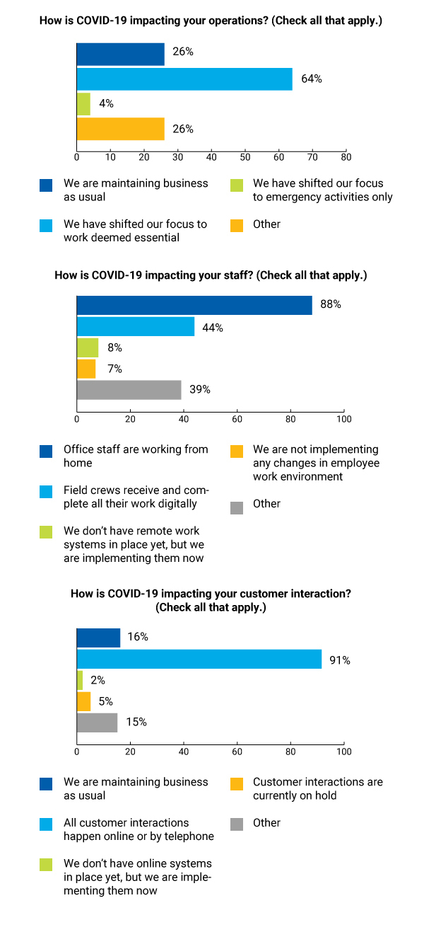 COVID-19 survey results