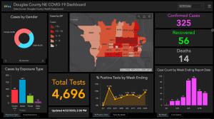 COVID-19 Response Dashboard