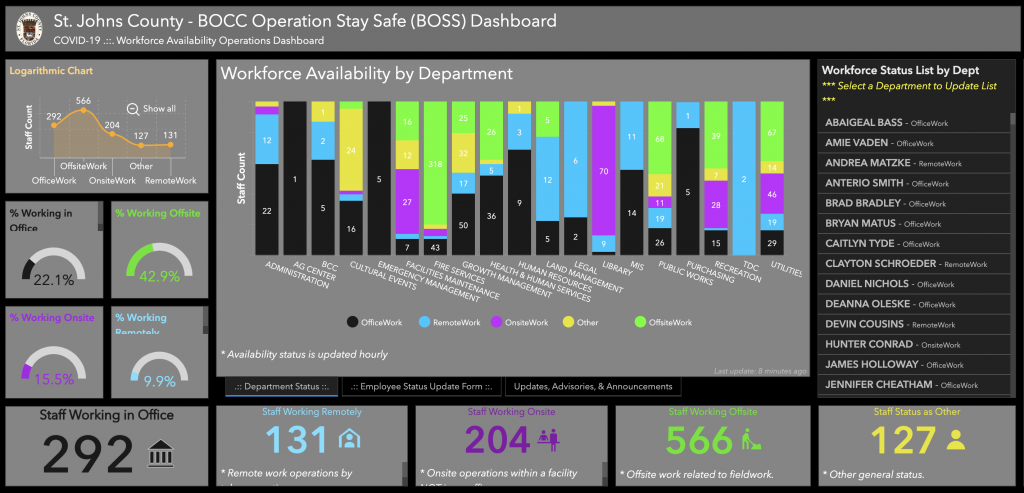 St. Johns County COVID-19 Dashboard