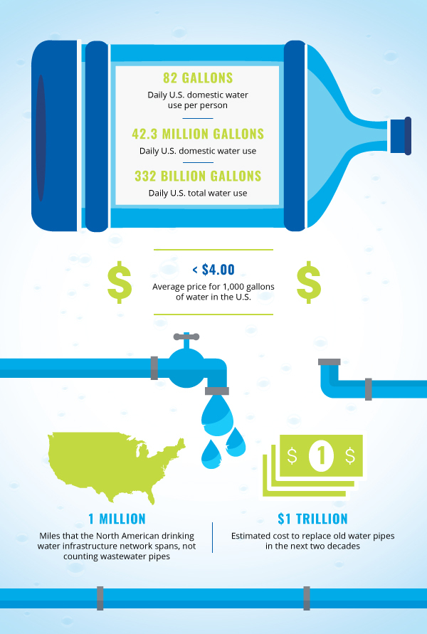 Drinking Water Facts & Figures