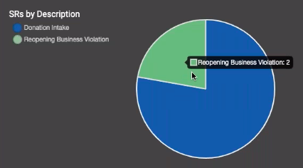 The project dashboard has also been updated to accurately depict the distribution of service requests with a pie chart.