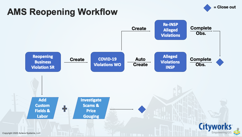 Cityworks AMS Business Reopening Workflow
