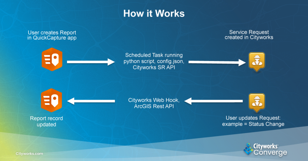 How ArcGIS QuickCapture Integrates with Cityworks