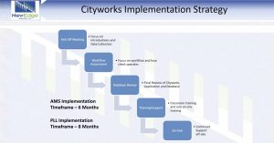 What to Expect When Implementing Cityworks