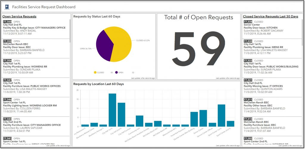 City of Cupertino Liaison Service Request Dashboard